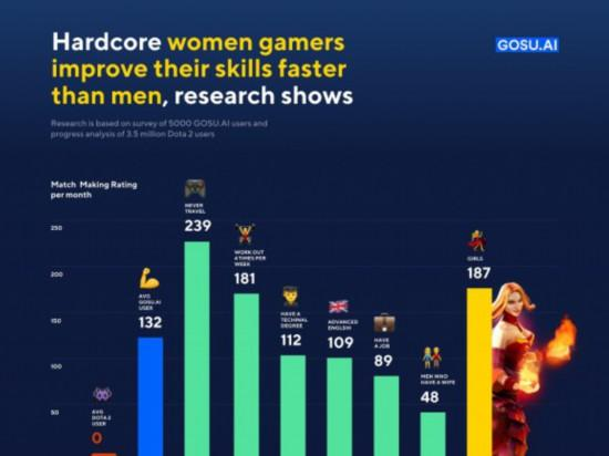 《Dota2》数据分析排行榜 女性玩家游戏水准提升比男性玩家更快