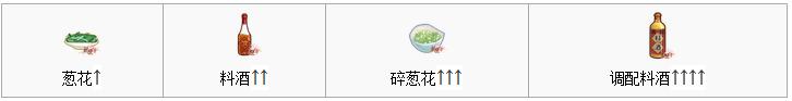 食之契约菜谱清炒青口贝怎么制作 青口贝在哪里获得