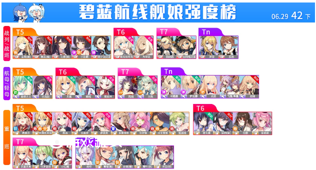 碧蓝航线2019强度榜最新42期 6月新增角色详解