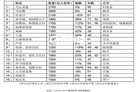 马云到底有多少钱 2019中国首富排名在哪看